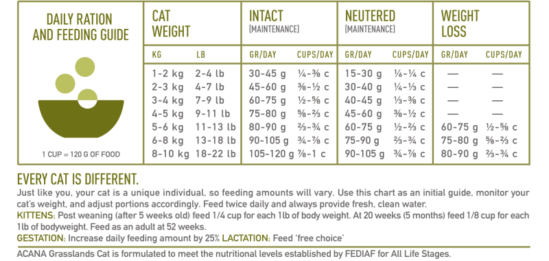 NS ACANA Cat Grasslands Feeding Guide