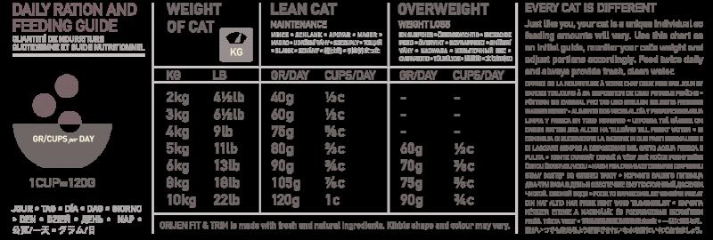 NS ORIJEN Fit & Trim Cat Feeding Guide